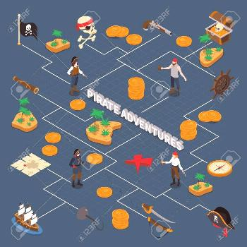 Pirate adventures isometric flowchart with images of pirates accessories navigation signs and golde